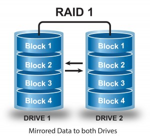 A common configuration we encounter for NAS RAID recovery services is RAID 1