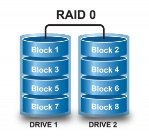 Another common configuration for NAS RAID recovery services are configured as RAID 1